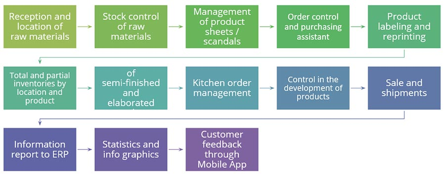 Traceability system for industrial kitchen